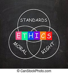 droit, exposition, normes, valeurs, mots, moral, éthique