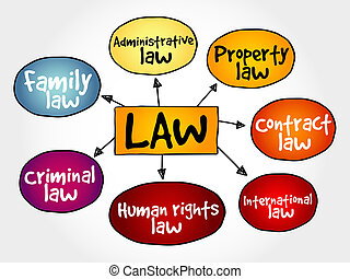 droit & loi, pratiques