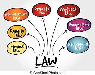 droit & loi, pratiques, esprit, carte