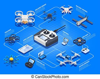Drones Isometric Flowchart - Drones isometric flowchart with...