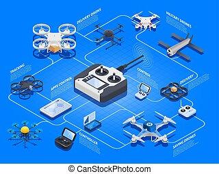 Drones Isometric Flowchart - Drones isometric flowchart with...