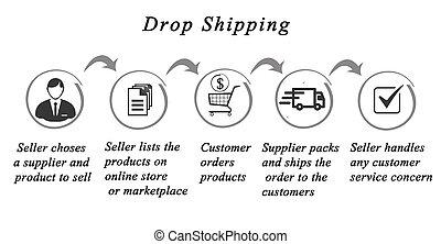 dropshipping, プロセス, :seller, そして, プロデューサー