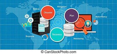 drp, desastre, recuperação, plano, crise, estratégia, apoio,...