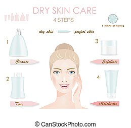 Dry skin care infographic.