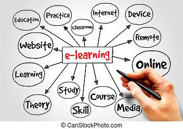 e- aprendizaje, mente, mapa