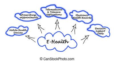 e-health, schlüssel, anwendung, bereiche