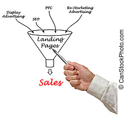 E-Marketing funnel to sales