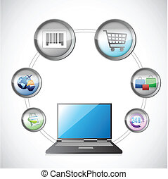 e- obchod, pojem, shopping stav připojení