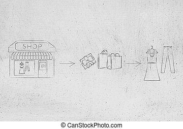 e-shops vs physical store: when you buy from brick & mortar place