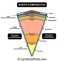 Earth Layers Composition Diagram including crust mantle...