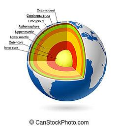 Earth layers illustration