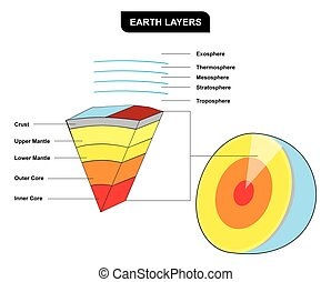Earth Layers Vertical Cross Section