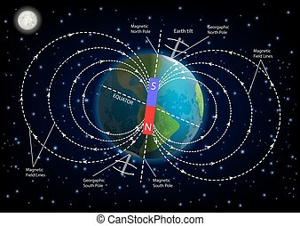 Earth magnetic field diagram vector illustration