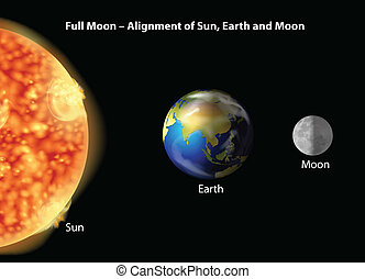 Earth, moon and Sun alignment