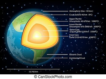 Earth structure diagram vector illustration