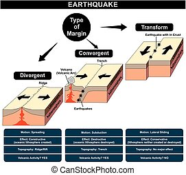 Earthquake Formation Infographic Diagram showing different type margin friction divergent convergent transform natural disaster nature anger structure earth layers volcanic activity damage topography education