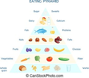 Eating pyramid concept - Vector infographics healthy eating...