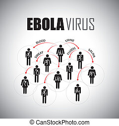ebola epidemic concept of spreading among people - vector graphic icon. This graphic illustrates how the virus spreads thru body fluids like saliva, sweat, blood, urine, semen, etc
