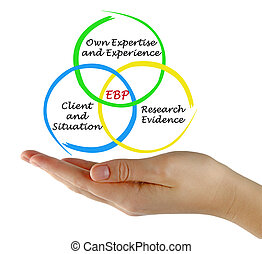(ebp), pratique, basé, évidence