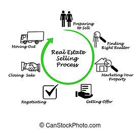 echte, proces, het verkopen, landgoed