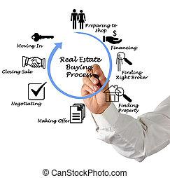 echte, proces, landgoed, aankoop
