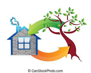 eco, 家, nature., 概念