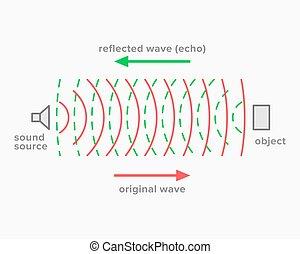 eco, acústico, sonido, reflexión, fenómeno