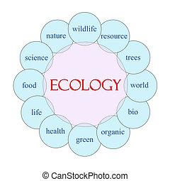 Ecology Circular Word Concept