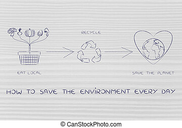 ecology icons about eating local and recycling, save the environment