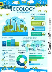 Ecology infographic of eco lifestyle chart, graph