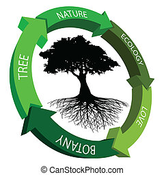 Illustration of ecology symbol on a white background.
