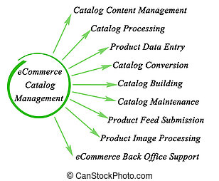 eCommerce Catalog Management