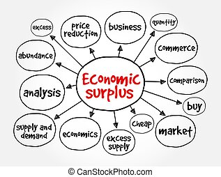 Economic surplus mind map, business concept for presentations and reports