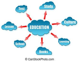 educación, palabra, en, nube, esquema
