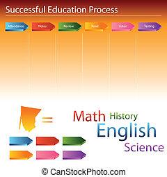 educación, proceso, diapositiva