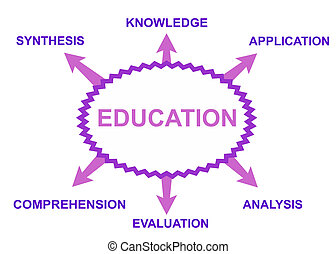 Some possible topics about education