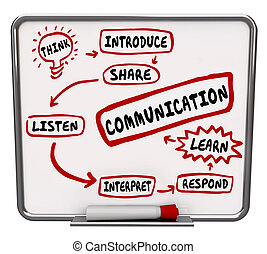 Effective Communication Diagram Workflow Share Information -...