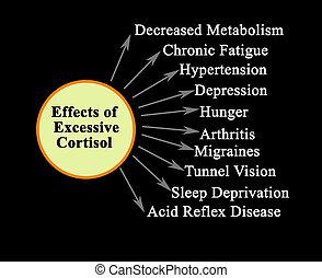 effekte, cortisol, übermäßig, zehn