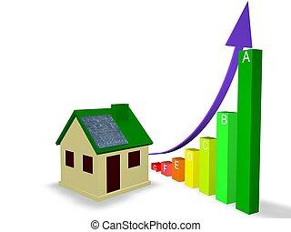 effektivitet, energi, rating