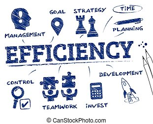efficiency concept chart