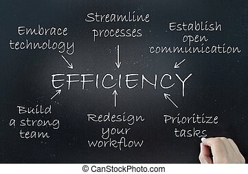 The key elements of efficiency demonstrated using a flow chart diagram on a blackboard