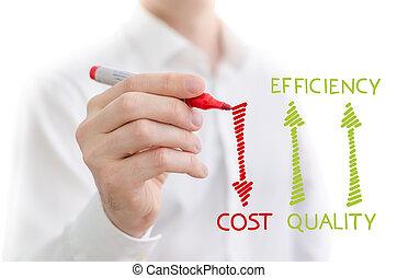eficiência, custo, qualidade