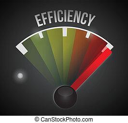 eficiência, nível, medida, medidor, de, baixo, para, alto