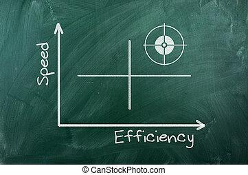 eficiência, velocidade, diagrama