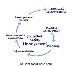 egészség, vezetőség, biztonság, &