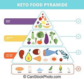 egészséges, fogyókúra, szénhidrát, fehérje, keto, vektor, ...
