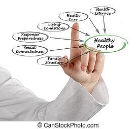 egészséges, mi, csinál, emberek