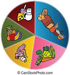 egészséges táplálék, tányér, diagram