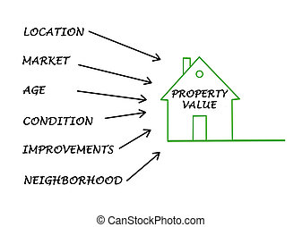 egenskap värdera