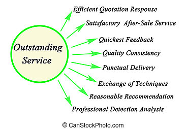 Eight Sign of Outstanding Service